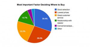 Graph depicting the most important factors people look for when shopping for a bike