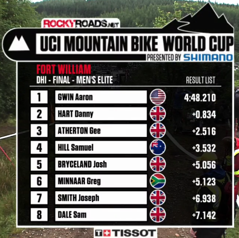 2012 fort william world cup dh results