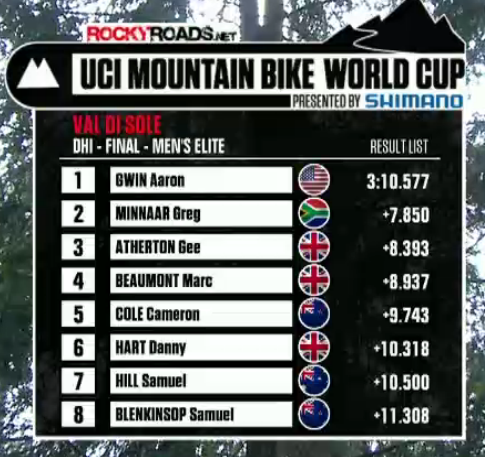 2012 mountain bike world cup downhill men's results val di sol italy