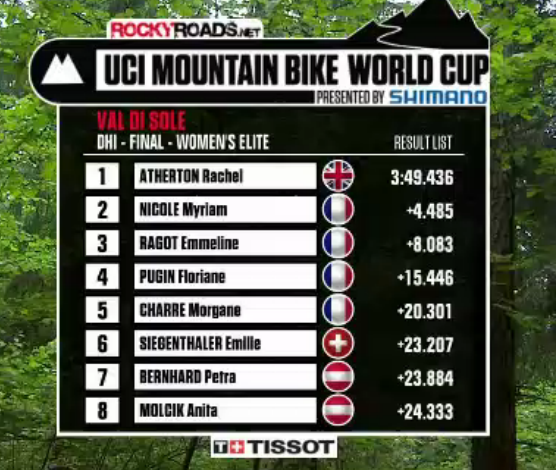 results 2012 mountain bike world cup downhill women's val di sol italy
